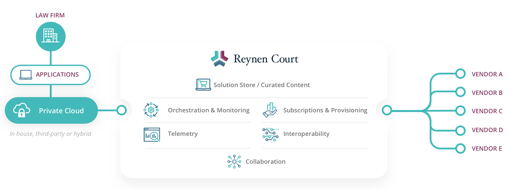 graphic or Reynen Court Solution Store